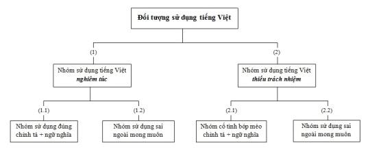 Tieng Viet