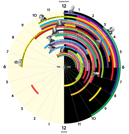Sleep schedules of genius